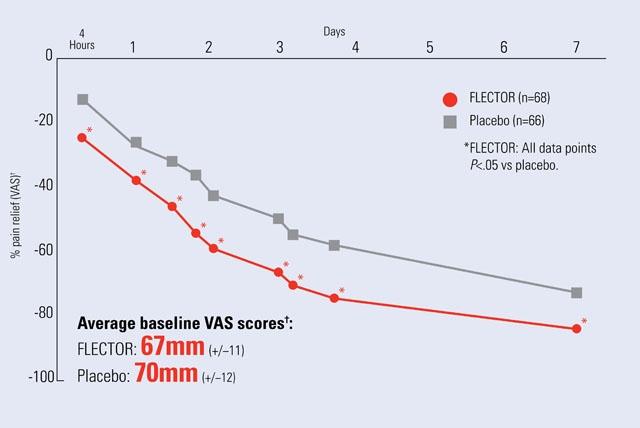 Efficacy chart–7 days